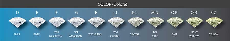 Il colore real diamond invest - Scale di colore ...